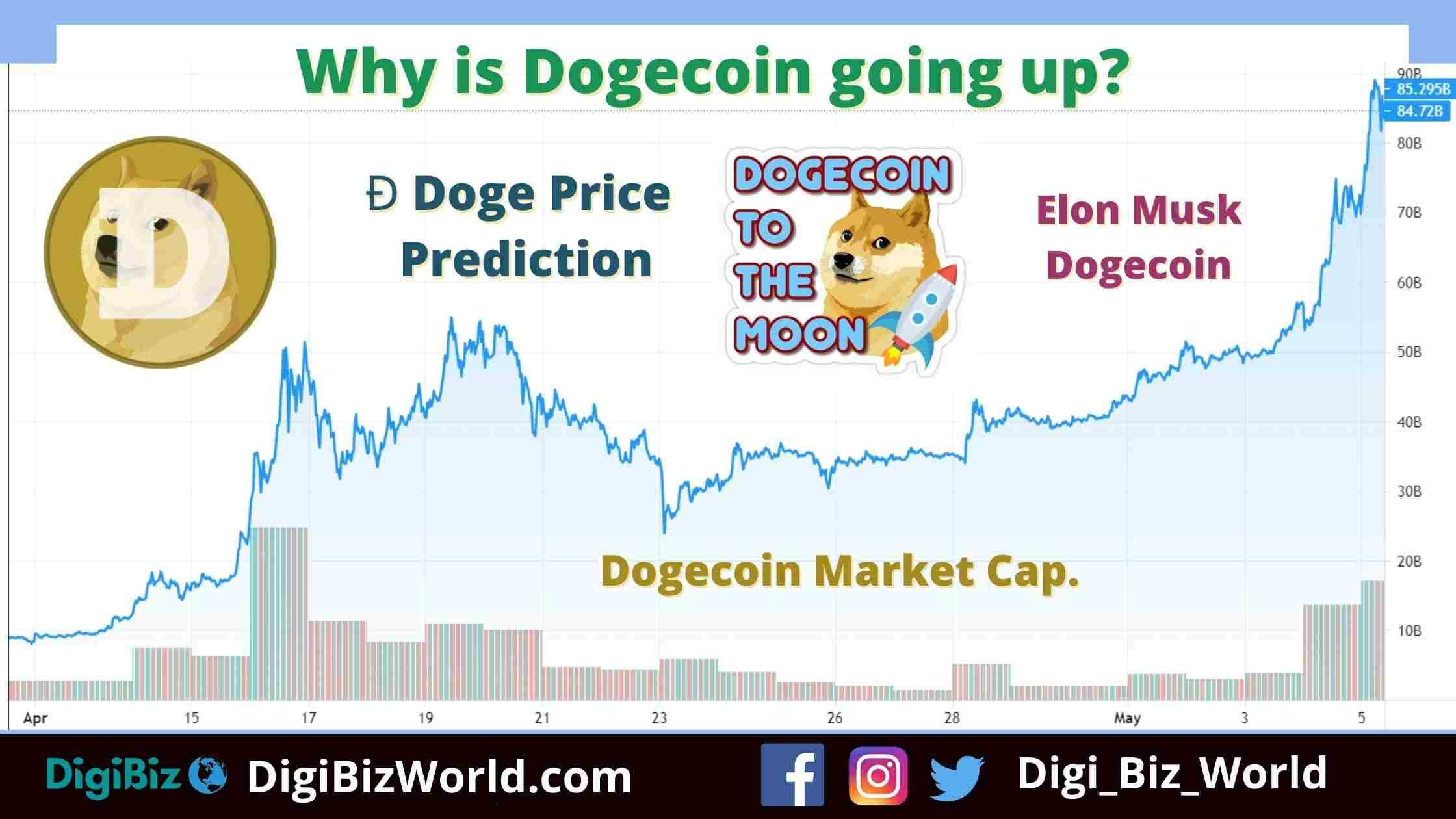 √ Dogecoin Price Inr Prediction : Dogecoin Price ...